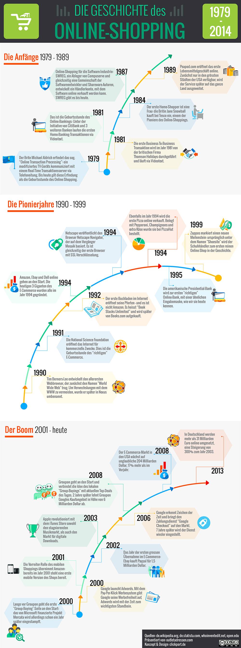 Die Geschichte des Online-Shopping [Infografik]